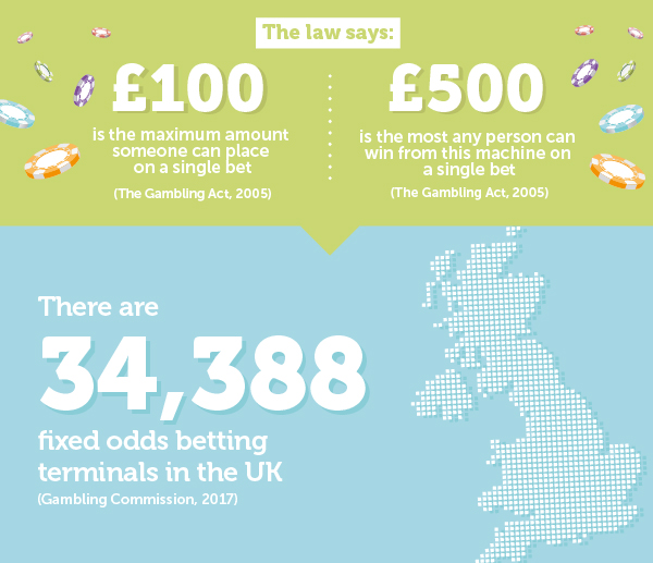 The impact of Fixed Odds Betting Terminals :: Social Change