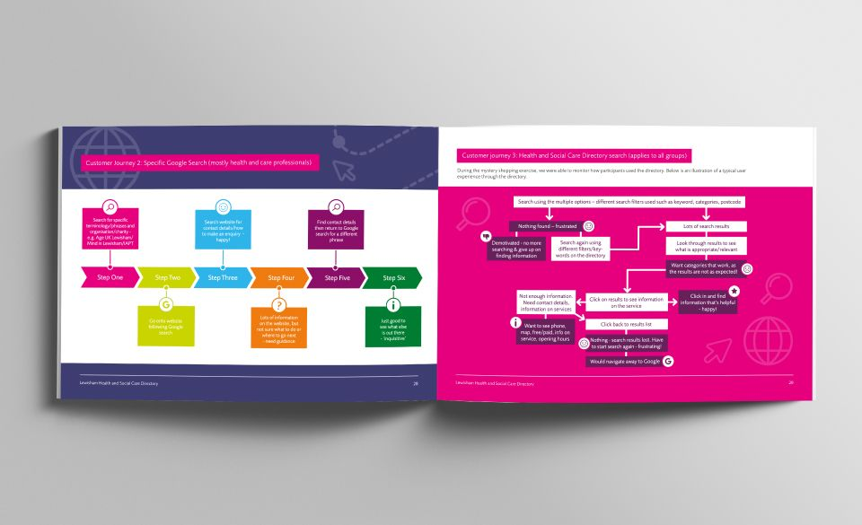 An insight report opened on pages displaying colourful diagrams and flowcharts.