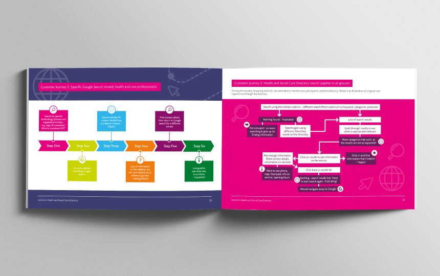 A report opened on pages displaying customer journeys through colourful diagrams and flowcharts.